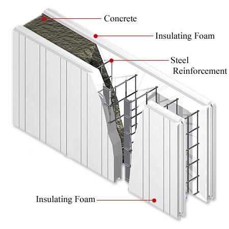 Icf R One Studio Architecture