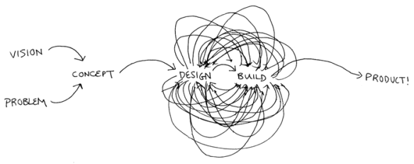 the design process....